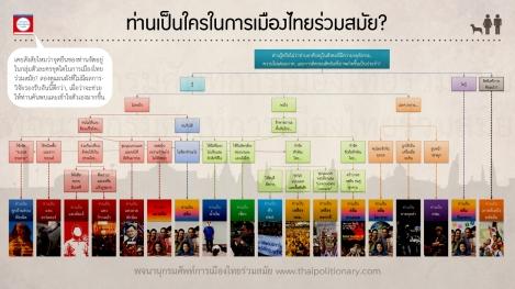 แผนผังตัวละครในการเมืองไทยร่วมสมัย (คลิกเพื่อดูภาพขนาดใหญ่)